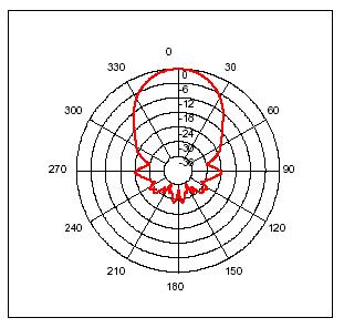 Erfassungsbereich Ultraschallsensor SRF05