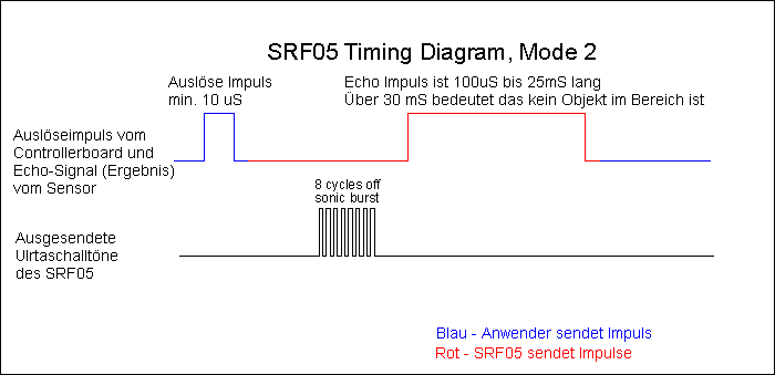 Timing Ultraschallsensor SRF05