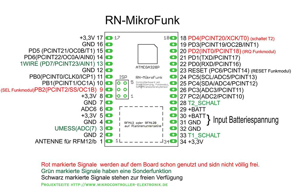 ATMega Mikrocontroller Board Pinbelegung