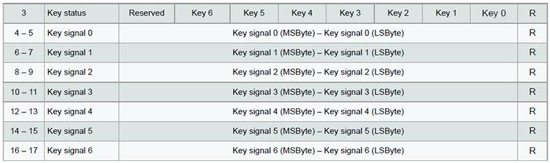qtouch-Schaltung-chip-AT42QT1070-Tabelle