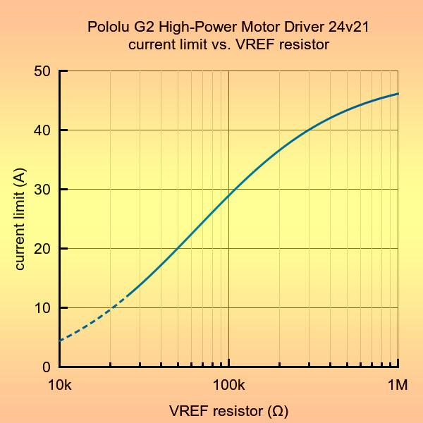 motortreiber-Pololu-G2-High-Power-Motor-Driver-24v21-strombegrenzung